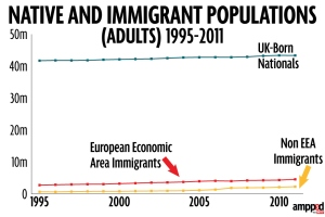 141109native-and-immigrant-populations